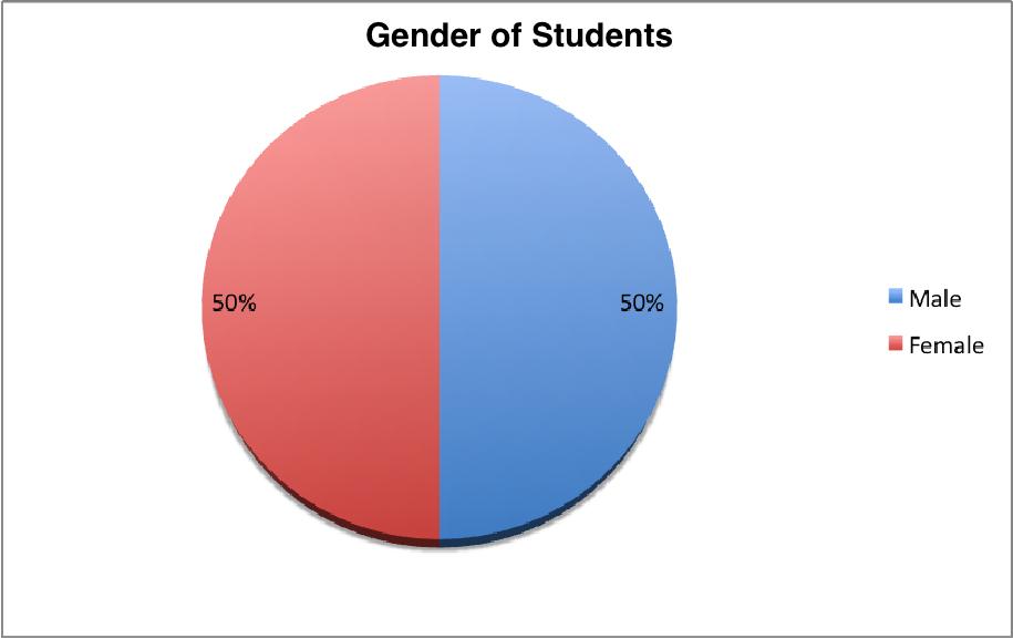 iLead Sr. Gender