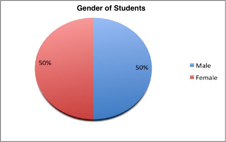 iLead Jr. Gender